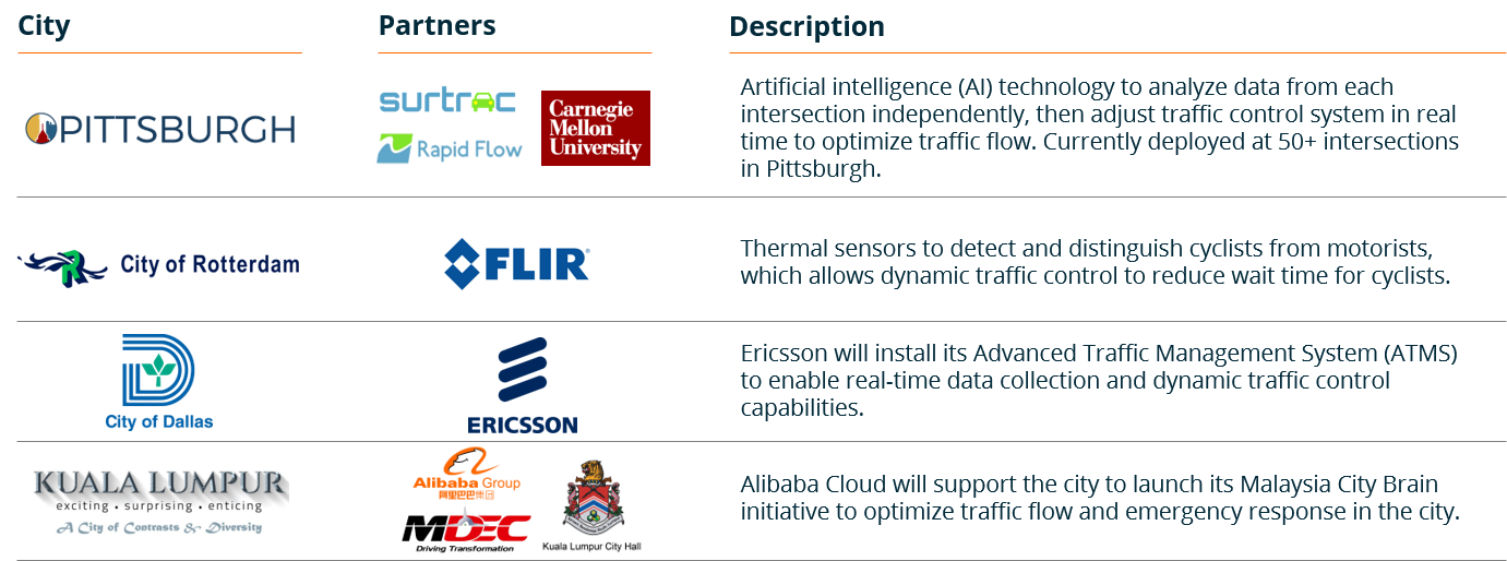 Intelligent Traffic Systems: Implementation and What's Down