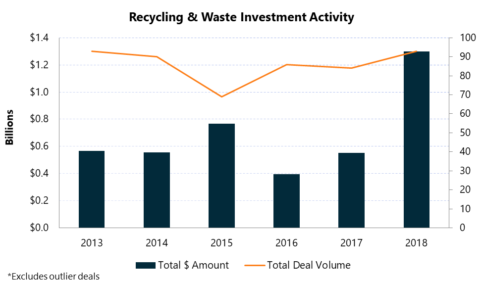 Recycling and waste global market activity